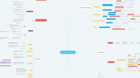 Mind Map: DOENÇA RENAL CRÔNICA