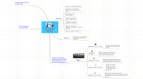 Mind Map: ISO 25000:2005 (SQuaRE - Software Quality Requierents and Evaluation)