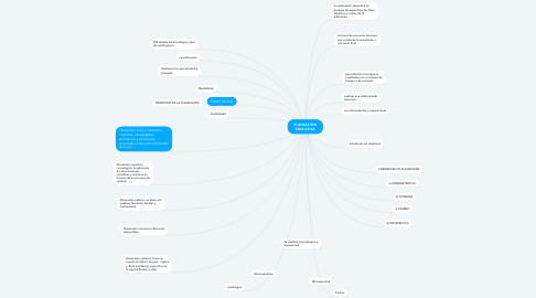 Mind Map: PLANEACIÓN EDUCATIVA