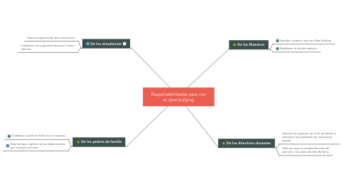 Mind Map: Responsabilidades para con el ciber bullying