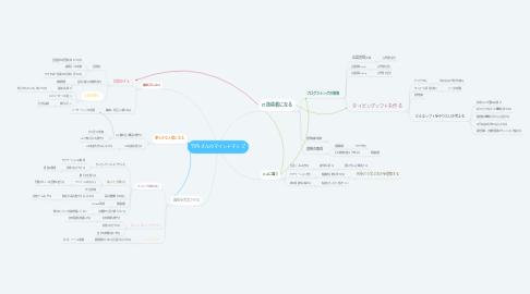 Mind Map: 竹内さんのマインドマップ