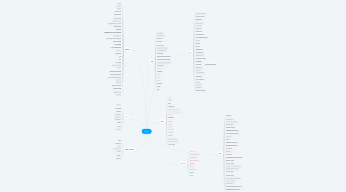 Mind Map: Perry