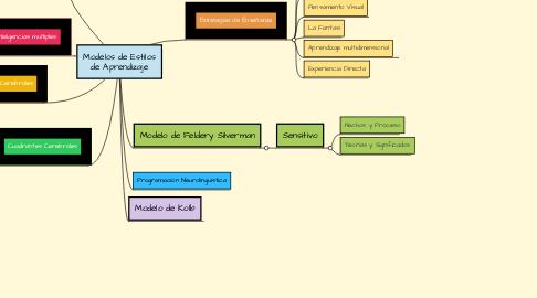 Mind Map: Modelos de Estilos de Aprendizaje