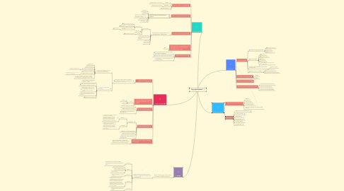 Mind Map: Copyright Explained