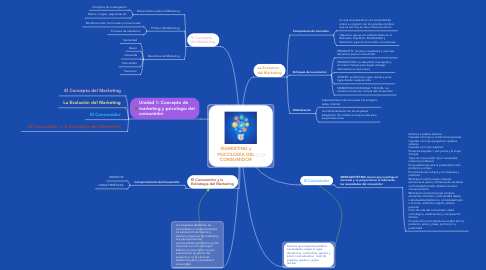 Mind Map: MARKETING y PSICOLOGÍA DEL CONSUMIDOR