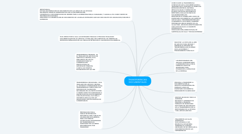 Mind Map: TRANSFERENCIAS DOCUMENTALES
