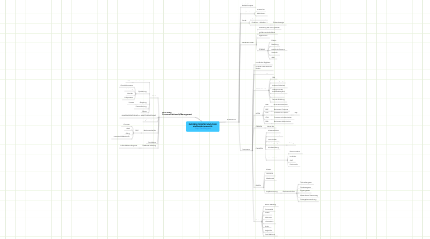 Mind Map: INFORMATIONSTECHNOLOGIE