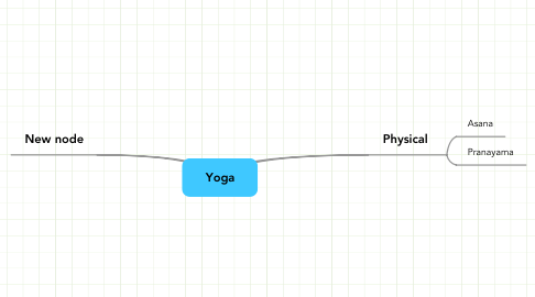 Mind Map: Yoga