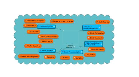 Mind Map: DISEÑO CUALITATIVO