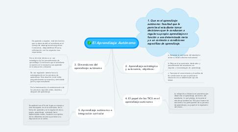 Mind Map: El Aprendizaje Autónomo