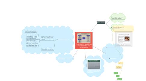 Mind Map: CONCEPTO DE MARKETING Y LA PSICOLOGÍA DEL CONSUMIDOR