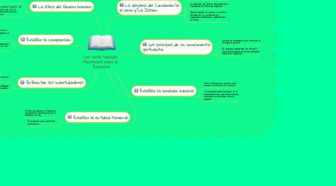 Mind Map: Los siete saberes  Necesarios para la  Educación