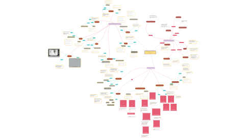 Mind Map: Introduction Of  Internet Technology
