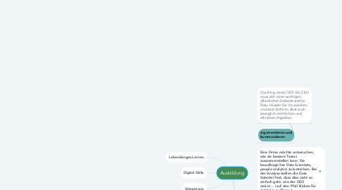 Mind Map: Ausbildung