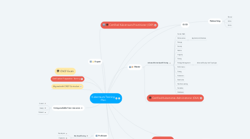 Mind Map: Kubernauts Training Plan