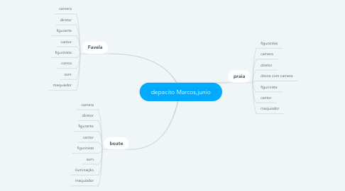 Mind Map: depacito Marcos,junio