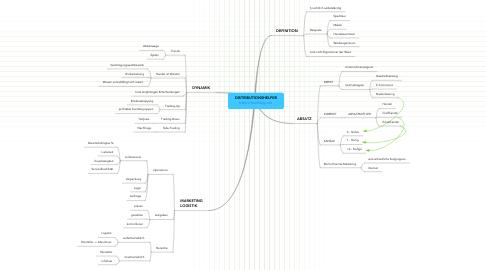 Mind Map: DISTRIBUTIONSHELFER http://lernblog.net