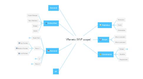Mind Map: VRenetic (MVP scope)