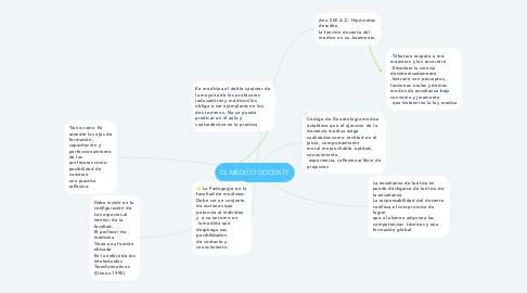 Mind Map: EL MEDICO DOCENTE