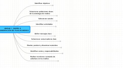 Mind Map: UNIDAD 1. DISEÑO E IMPLEMENTACIÓN DE PLAN DE MEDIOS