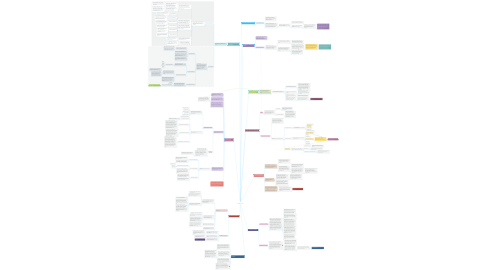 Mind Map: My Audit Trail