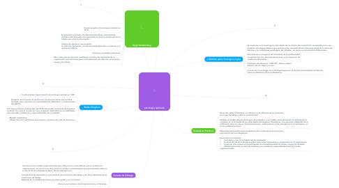Mind Map: psicologia Aplicada