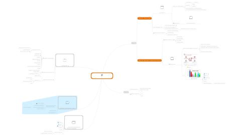 Mind Map: Stratégie Webmarketing JN 07/2017