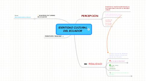 Mind Map: IDENTIDAD CULTURAL DEL ECUADOR