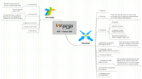 Mind Map: POP - I Fattori SEO