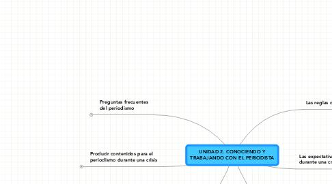 Mind Map: UNIDAD 2. CONOCIENDO Y TRABAJANDO CON EL PERIODISTA
