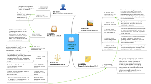 Mind Map: NORMA ISO 25000 SQuaRE