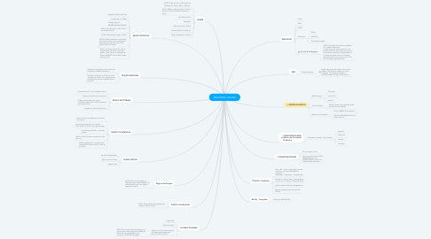Mind Map: ESQUERDA ONLINE