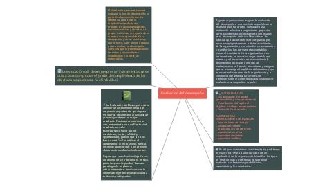 Mind Map: Evaluacion del desempeño