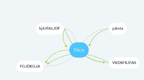 Mind Map: Nico