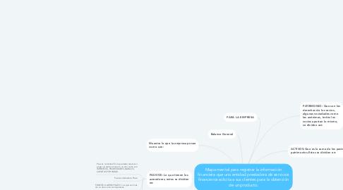 Mind Map: Mapa mental para registrar la información financiera que una entidad prestadora de servicios financieros solicita a sus clientes para la obtención de un producto.