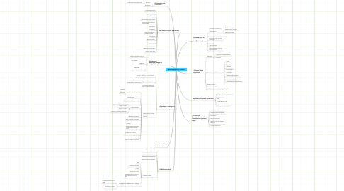 Mind Map: Masteroppgave: ny struktur