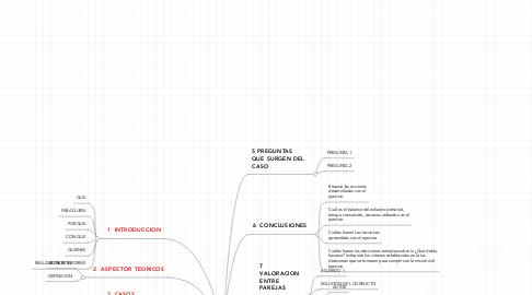 Mind Map: CASO