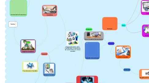 Mind Map: Origen Informático de la Contabilidad e importancia de la informática en el área contable
