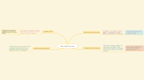 Mind Map: IDENTIDAD POLICIAL