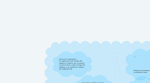 Mind Map: La ergonomia