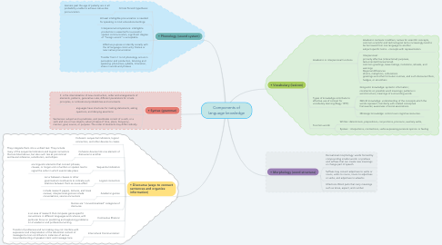 Mind Map: Components of language knowledge