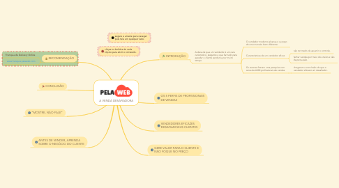Mind Map: A VENDA DESAFIADORA