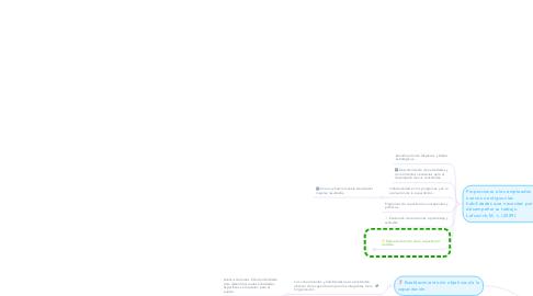 Mind Map: Capacitación del Talento Humano