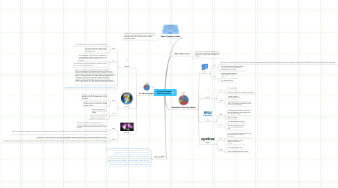 Mind Map: Nereyda Rodriguez