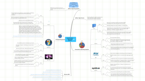 Mind Map: Aurelio Galvez