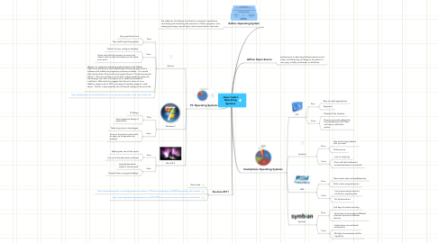 Mind Map: Jesus Castro Operating Systems