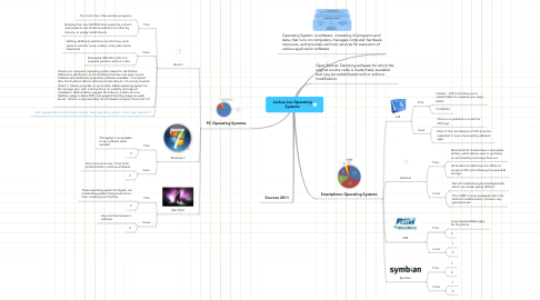 Mind Map: Joshua Joe Operating Systems