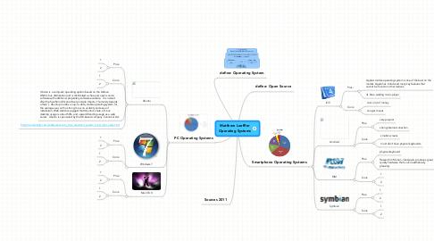 Mind Map: Matthew Loeffler Operating Systems