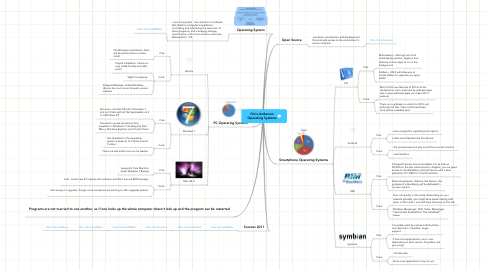 Chris Anderson Operating Systems | MindMeister Mind Map