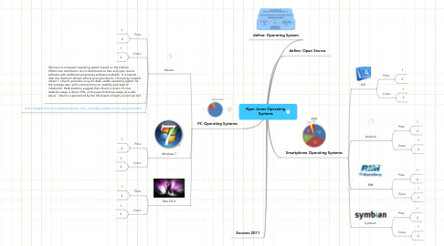 Mind Map: Ryan Jones Operating Systems
